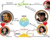 Екология, политика или семеен бизнес?