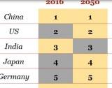2050: Икономическите държави-лидери