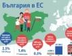 България в ЕС - инфографика