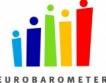 Евробарометър: Рекордна подкрепа за ЕС