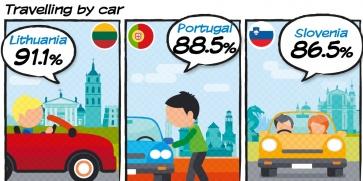 Европейците пътуват най-много с кола