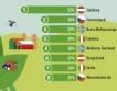 Органичното земеделие в ЕС + инфографика
