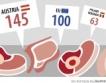 Планирате ли барбекю? Вижте цените в ЕС