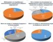 Проучване на БСК за очакванията на бизнеса
