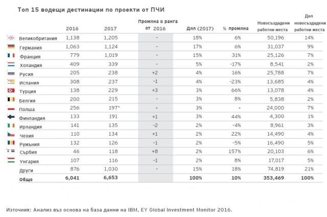 Nova Karta Na Investiciite V Evropa Www Economynews Bg